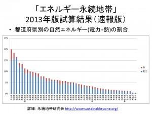 エネルギー永続地帯:都道府県別の自然エネルギーの割合