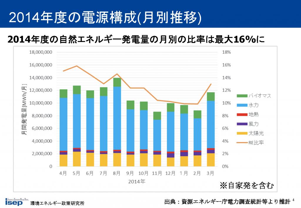 2014年度の電源構成(月別推移)