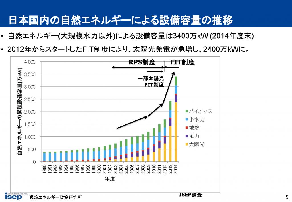 日本国内の自然エネルギーによる設備容量の推移