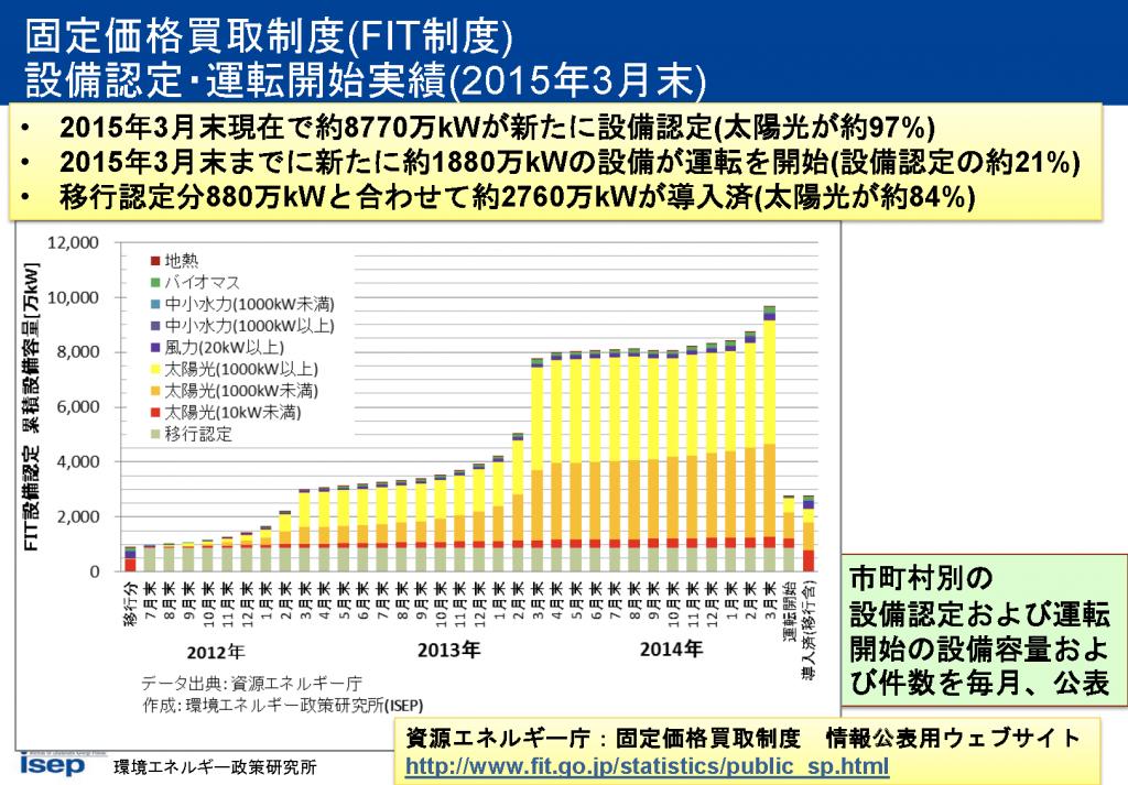 固定価格買取制度(FIT制度)設備認定・運転開始実績(2015年3月末)