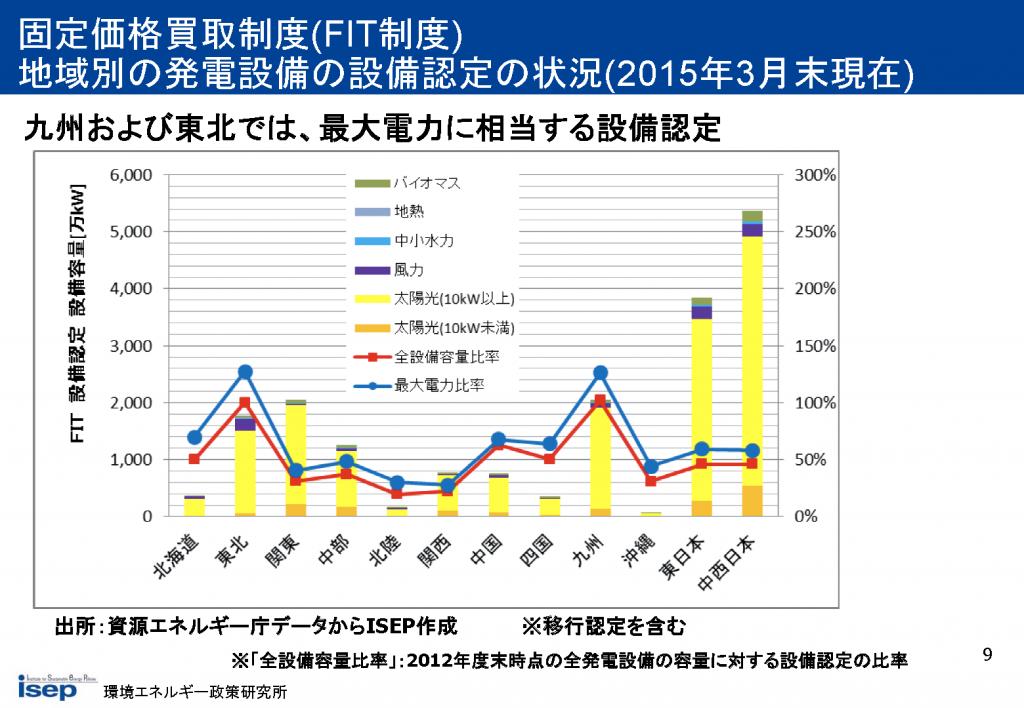 地域別の発電設備の設備認定の状況(2015年3月末現在)
