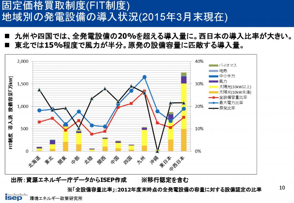 地域別の発電設備の導入状況(2015年3月末現在)