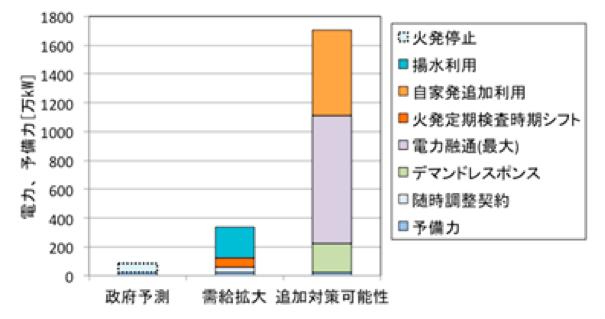 総合資源エネルギー調査会需給検証小委員会報告、経済産業省電力調査統計をもとに試算