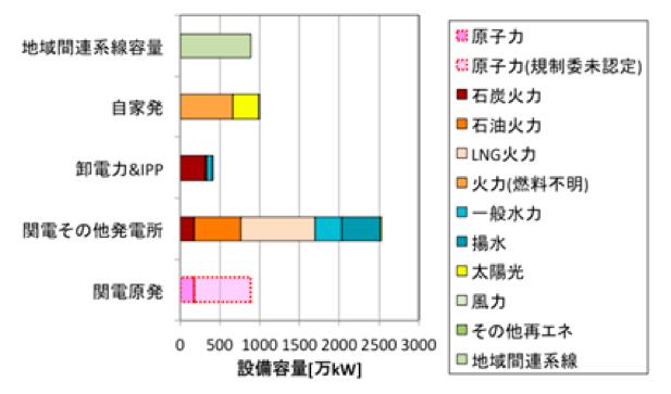 総合資源エネルギー調査会電力需給検証小委員会報告、経済産業省電力調査統計より作成