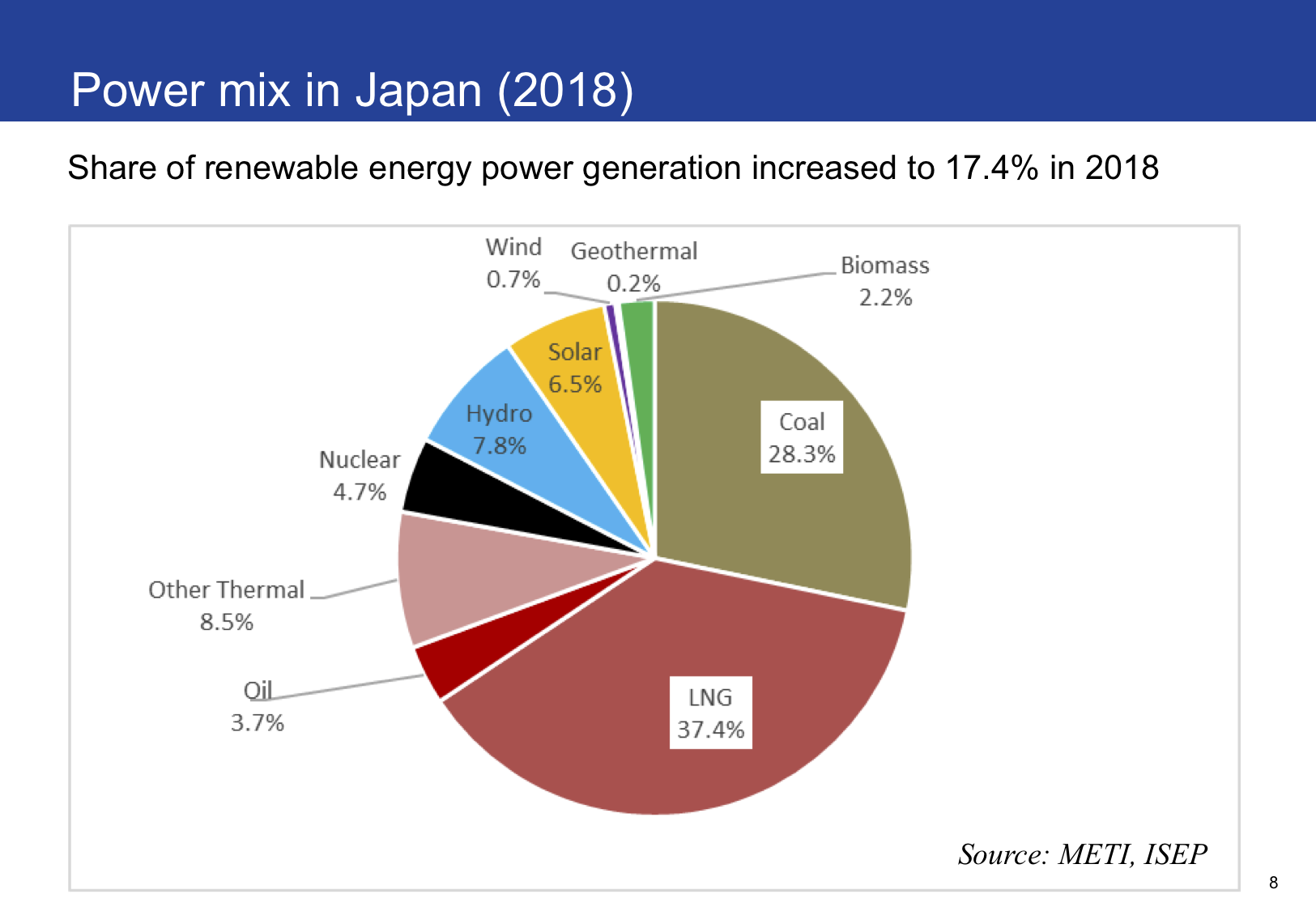 Germany Solar Power >> Status and Trends of Renewable Energies in Japan by end of ...