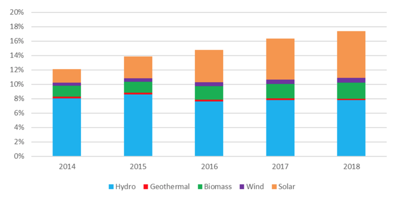 Figure 2: Trend of the share of renewable energy to the total power generation in Japan | Source: ISEP based on data of METI