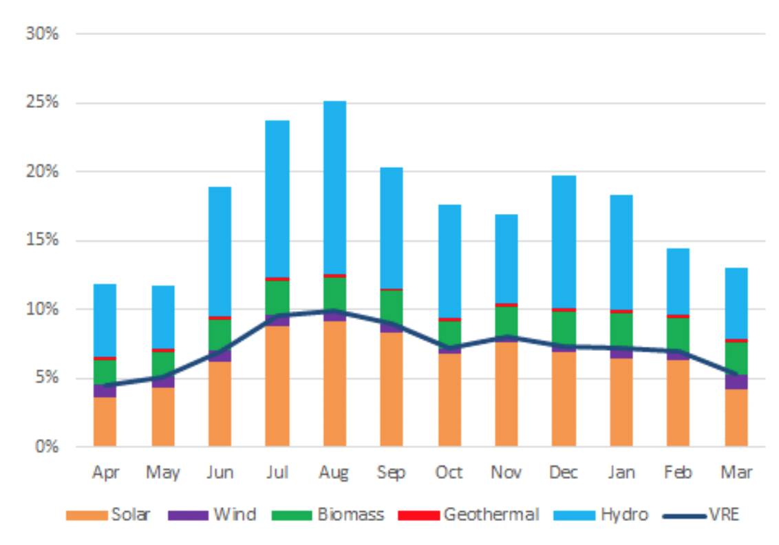 Figure 3. Monthly Share of Renewable Energy Power Generation in Japan (2018) | Source: ISEP based on data of METI