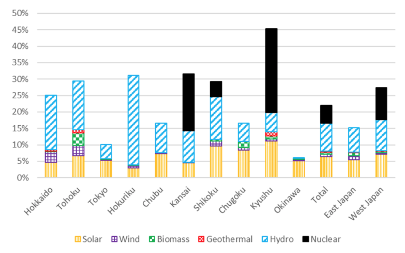 Figure 4: Share of renewable energy and nuclear power supply and demand by power company area (2018) | Source: ISEP from data of each power utility company