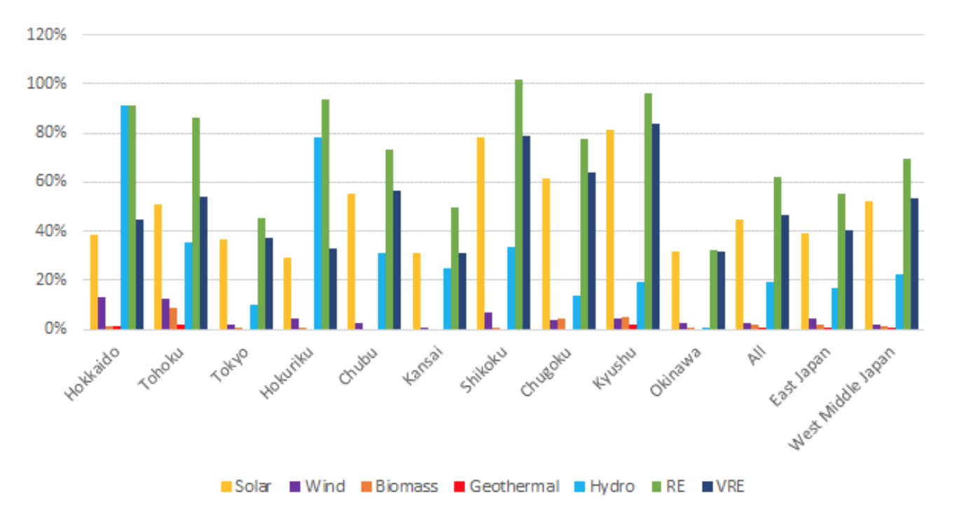 Figure. 5: Maximum value of renewable energy share of power supply and demand (1 hour value) by power utility company area (2018) | Source: ISEP from data of each power company