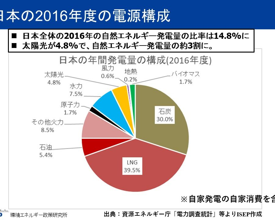 日本の自然エネルギーデータ2016年度
