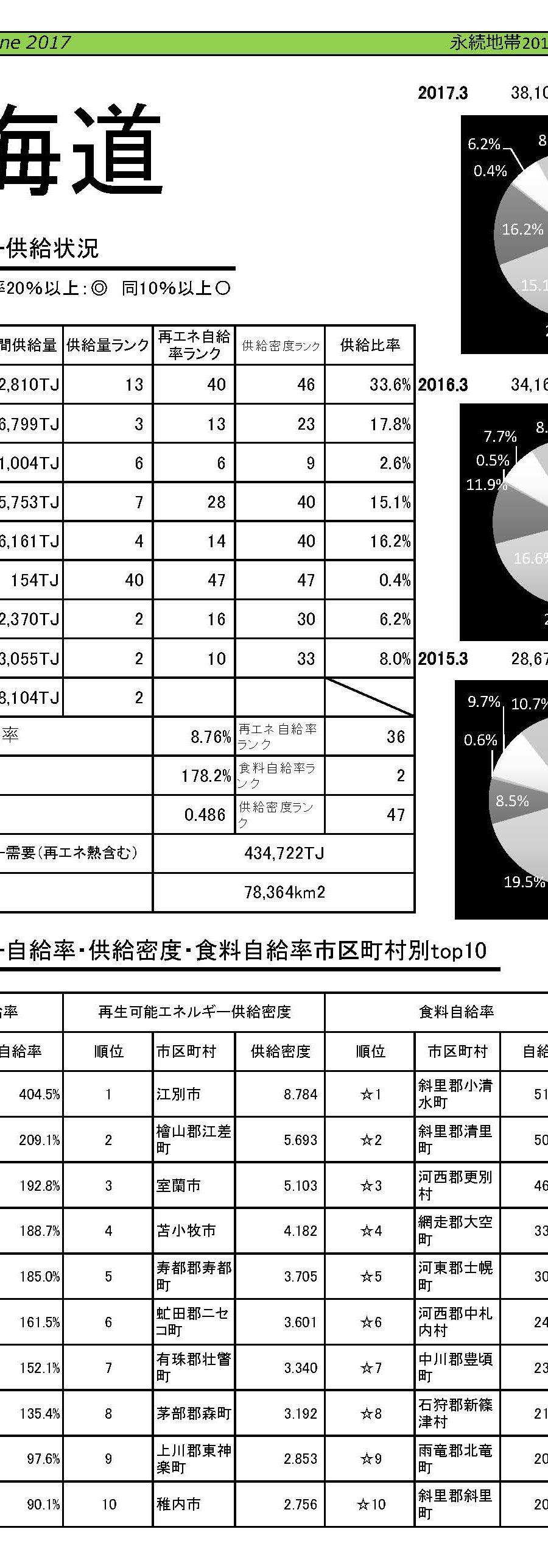 永続地帯2017年度都道府県分析