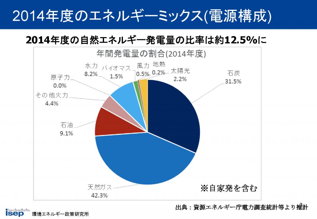2014年度のエネルギーミックス(電源構成)