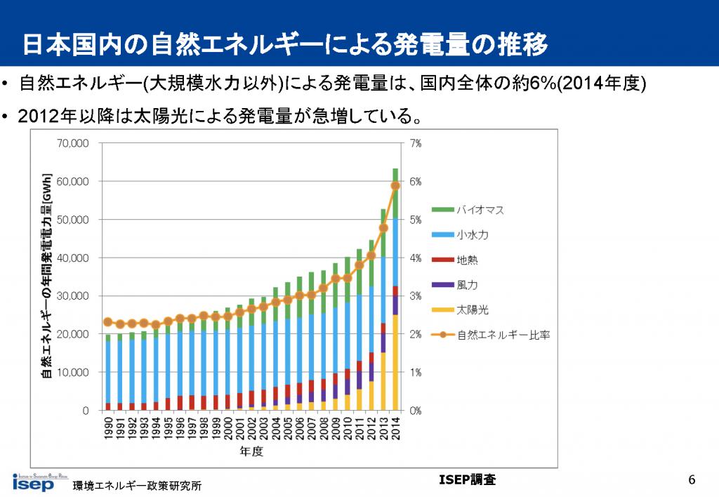 日本国内の自然エネルギーによる発電量の推移