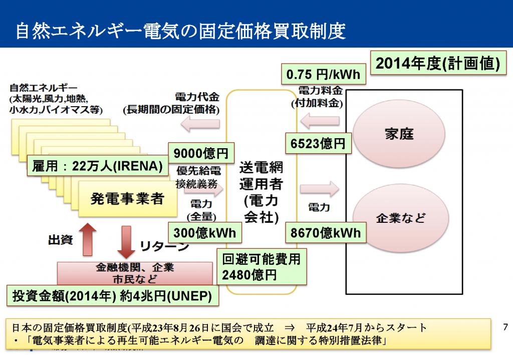 自然エネルギー電気の固定価格買取制度