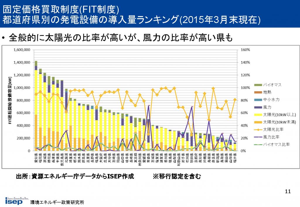 都道府県別の発電設備の導入量ランキング(2015年3月末現在)
