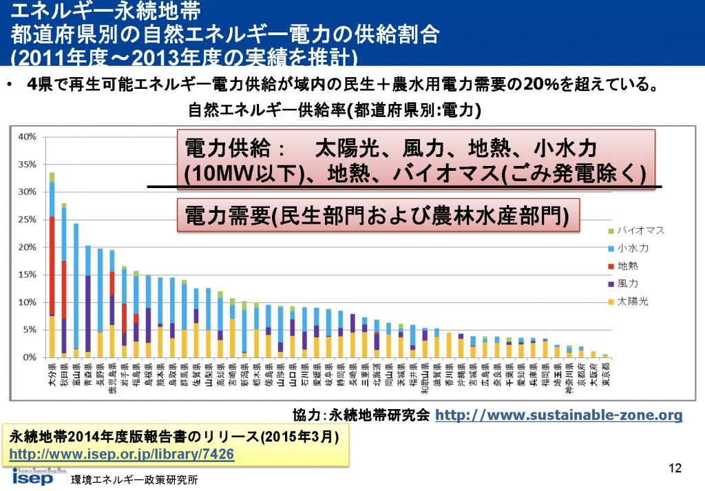 都道府県別の自然エネルギー電力の供給割合(エネルギー永続地帯)