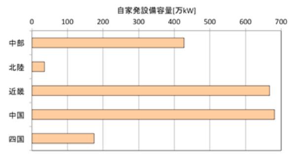 経済産業省電力調査統計より作成