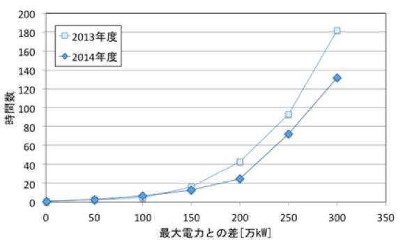 関西電力ホームページ過去の電力実績データより作成