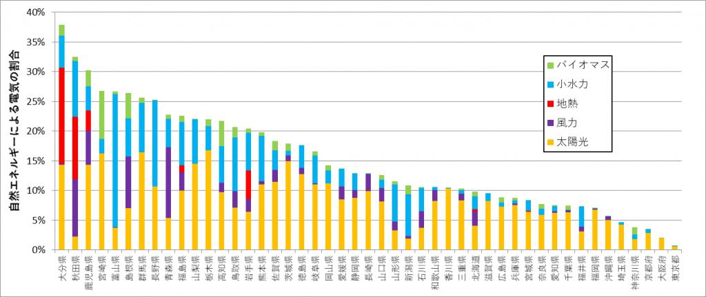 都道府県別の自然エネルギーによる電気の割合のランキング(民生部門+農林水産部門)2015年度の推計値