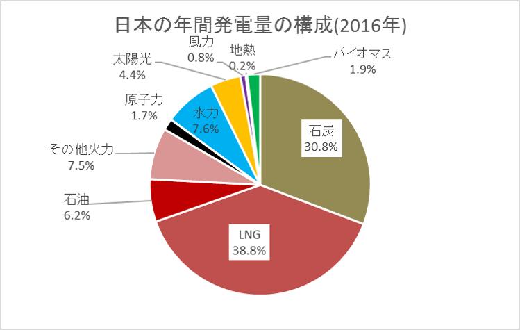 株式 会社 日本 再生 エネルギー 可能 「再生可能エネルギー」に関連する株(銘柄)