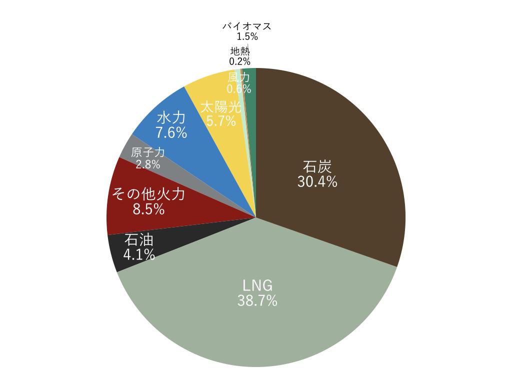 日本の再生可能エネルギー比率