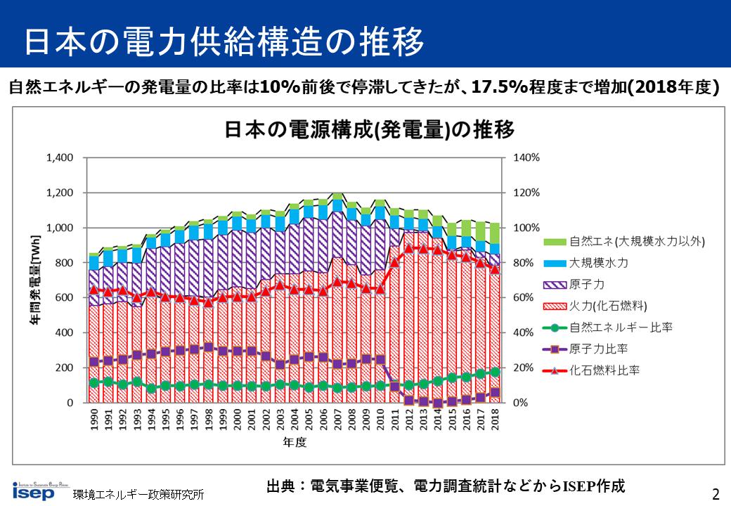 日本の電力供給構造の推移