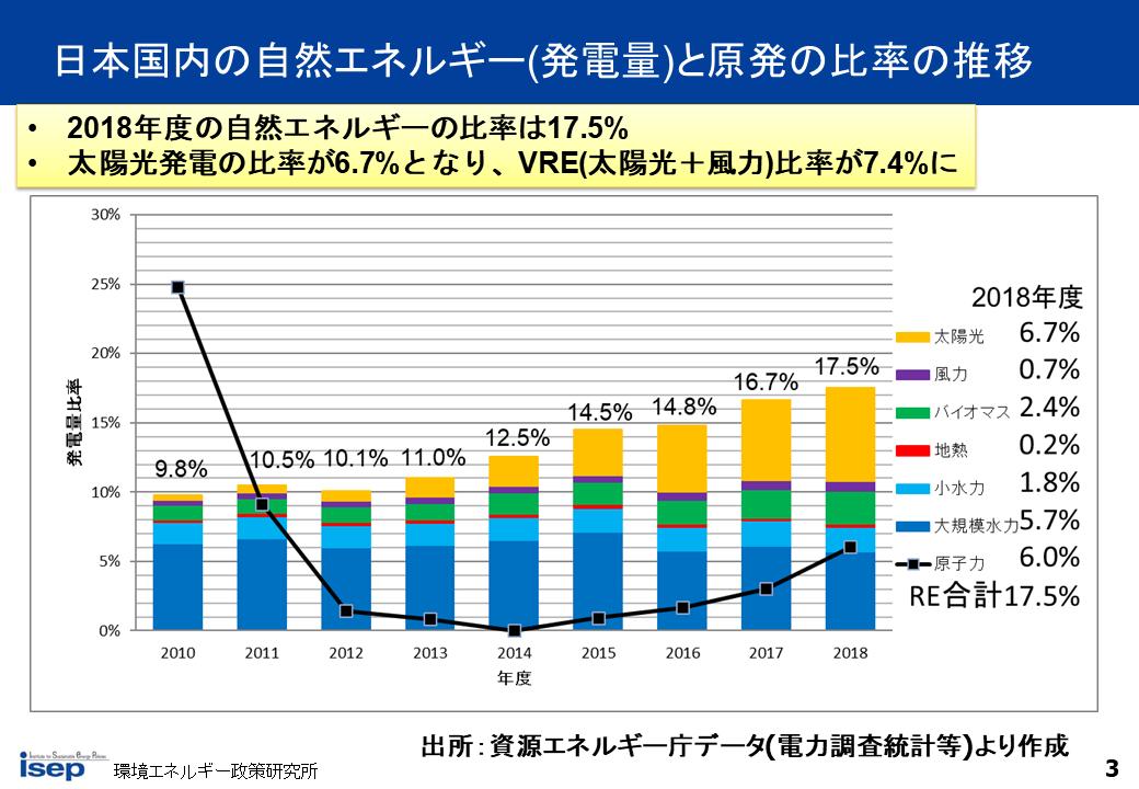 日本国内の自然エネルギーと原発の比率の推移