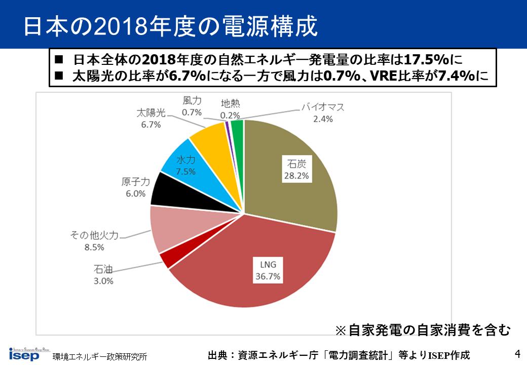 日本の2018年度の電源構成