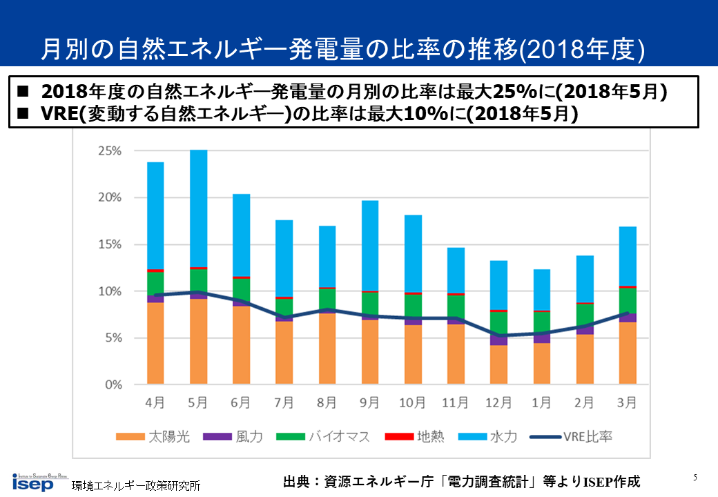 月別の自然エネルギー発電量の比率の推移(2018年度)