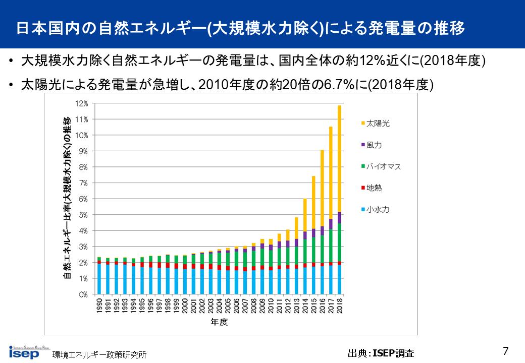 日本国内の自然エネルギー(大規模水力除く)による発電量の推移
