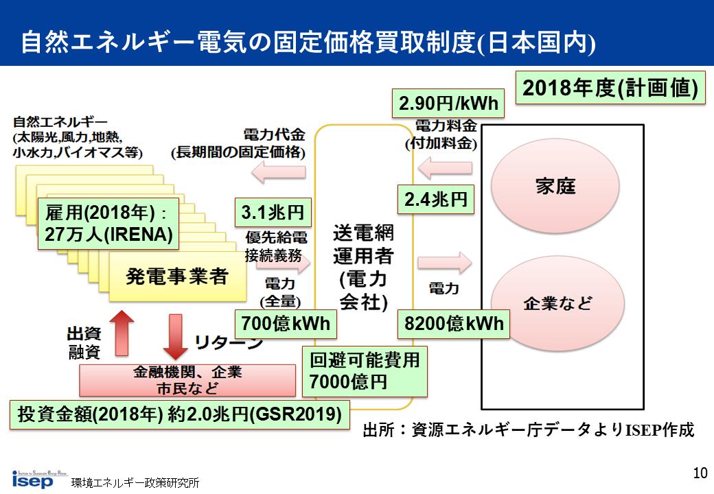 自然エネルギー電気の固定価格買取制度(日本国内)