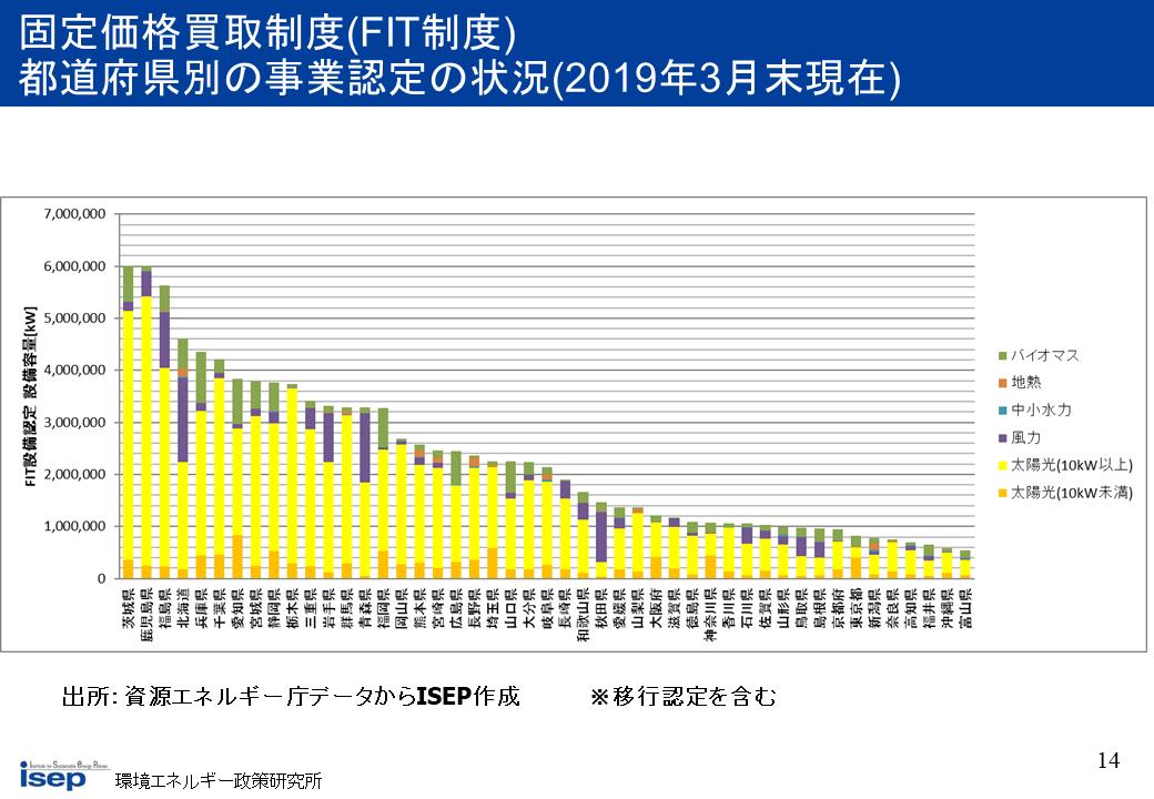 都道府県の事業認定の状況(2019年3月末)