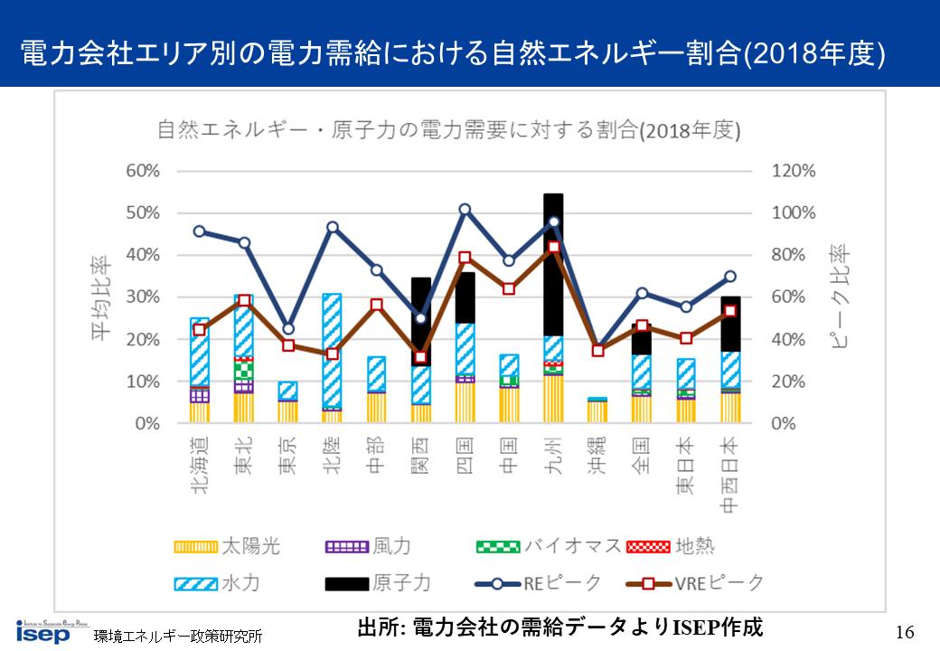電力会社エリア別の電力需給における自然エネルギー割合(2018年度)