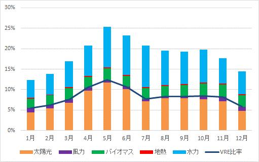 2019年(暦年)の自然エネルギー電力の割合(速報)   ISEP 環境 ...